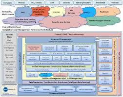 Cloud Architecture Why Is A Multi Cloud Approach Gaining Such Popularity