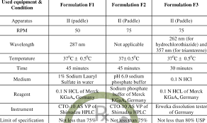 3 Dissolution Test Equipments And Condition For Formulation