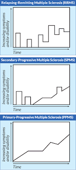 Multiple Sclerosis Chart Types Of Multiple Sclerosis Msaa The Multiple Sclerosis
