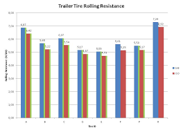Low Rolling Resistance Tires Winter Performance