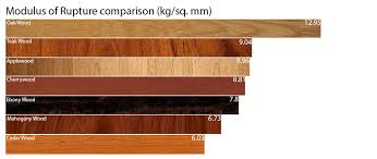 types of hardwood for furniture. Home Furniture Types Of Hardwood For