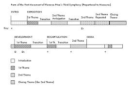 Florence Price Symphony No 3