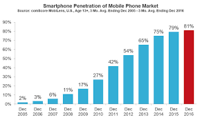 Us cell phone penetration