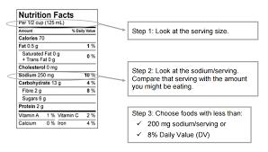15 Exhaustive Heart Patient Food Chart