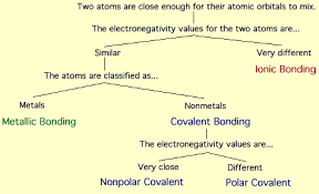 Different Types Of Bonds Chemistry