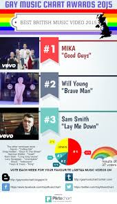 Gay Music Chart Gay Music Chart Awards 2015 The Results