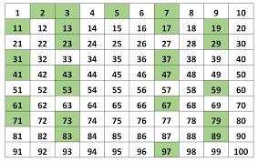 5 Different Prime Number Program In Java Prime Numbers