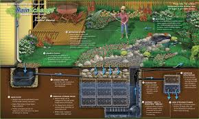 Small Picture Garden Irrigation System Design How To Install A Sprinkler System