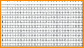 78 Organized Multiplication Chart Going Up To 100