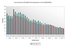 Безработицата в България методика на изчисляване и динамика  Графика 2