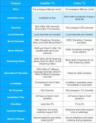 Dish Channel Comparison Chart 18 Particular Directv Channel Comparison Chart