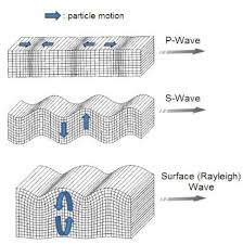 What Is A Seismic Wave