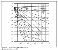 compressibility of gases. compressibility chart (low range) of gases f