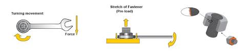 introduction to torque tightening