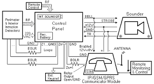 intruder alarm systems the road ahead intechopen figure 1 typical hybrid intruder alarm system