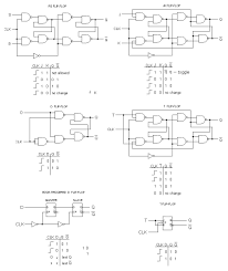 Flip Flops In Logic Design Small Logic Gates The Building Blocks Of Versatile Digital