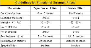 strength training for football the