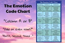 Human Emotions Chart What Is The Emotion Code Chart How Do You Identify Trapped