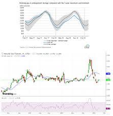 Ng Price Chart Natural Gas Price Bullish Eia Report Chart 15 Mar 2019