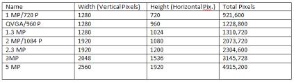 Surveillance Camera Resolution Chart Security Camera Resolution Comparison Uts Florida Llc