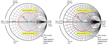 Some Important Features Of A Smith Chart A When Used As