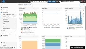 Charts For React Js React Js Redux Pretty Charts Better Dashboards Sematext
