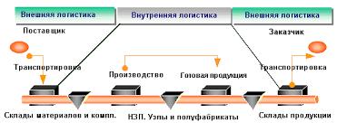 Реферат Особенности процесса снабжения com Банк  Особенности процесса снабжения