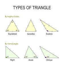 Interior Angles Chart Triangles Properties And Types Angles And Sides E Gmat