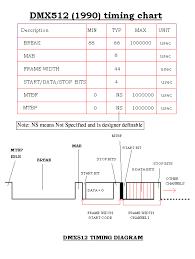 Dmx512 Packet
