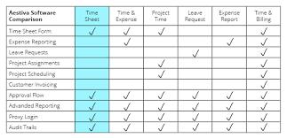 Timesheet Process Flow Chart Time Sheet Software Supplysquare
