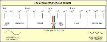 Visual Spectrum Chart The Electromagnetic Spectrum