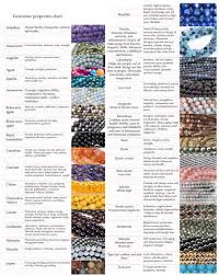 Gemstone Property Table Quick Reference Physical