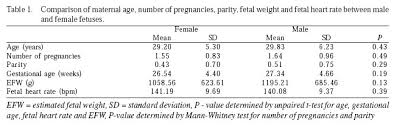 Fetal Heart Rate Chart Gender Fetal Cardiac Output And Ejection Fraction By Spatio