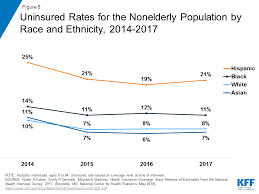 Disparities In Health And Health Care Five Key Questions