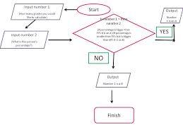 Flow Chart Currencyconverter Tinika