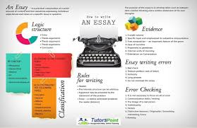 how to write successful college level essay tutorspoint how to write successful college level essay