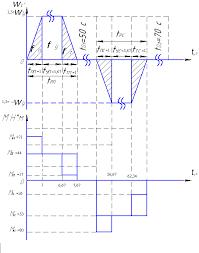 Электропривод пассажирского подъемника Курсовая работа страница  1 Исходные данные для проектирования