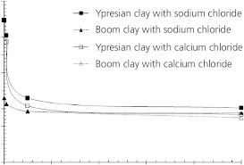 Liquid Limit For Boom And Ypresian Clays As A Function Of