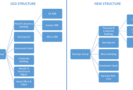 A Look At Barclays Revamped Strategy And Its Impact On The