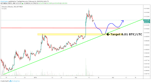 Ltc Charting System Litecoin Price Analysis Will Second Halving Carry Ltc To