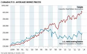 Calgary Real Estate Bubble Blog Charts For A Monday Funday
