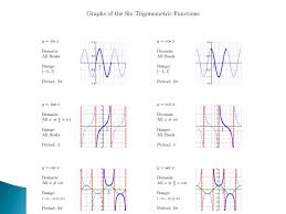 worksheets trig graphs worksheet graphs of trigonometric functions worksheet rringband 20 days three one radian is