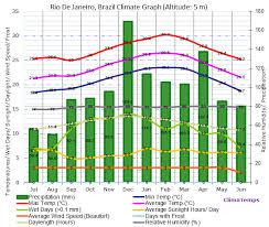 Rio De Janeiro Climate Chart Rio De Janeiro Climate Rio De Janeiro Temperatures Rio De