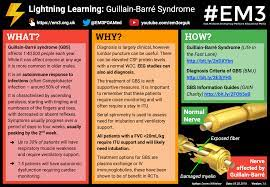 Lightning Learning: Guillain-Barré ...