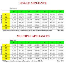 Chimney Liner Sizing Chart Flue Pipe Sizing Chart Best Picture Of Chart Anyimage Org