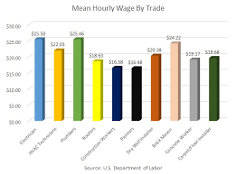 Electrician Apprentice Wages And Salary In 2014
