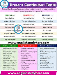 Basic English Chart Present Continuous Tense Detailed Expression In 2019