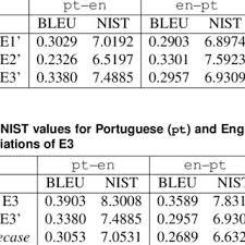 English To Brazilian Example Of A Brazilian Portuguese Sentence Translated To