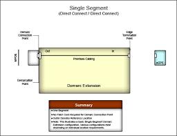 demarcation point demarc extension edit
