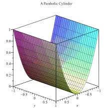 parabolic cylinder equation. plot_2d parabolic cylinder equation